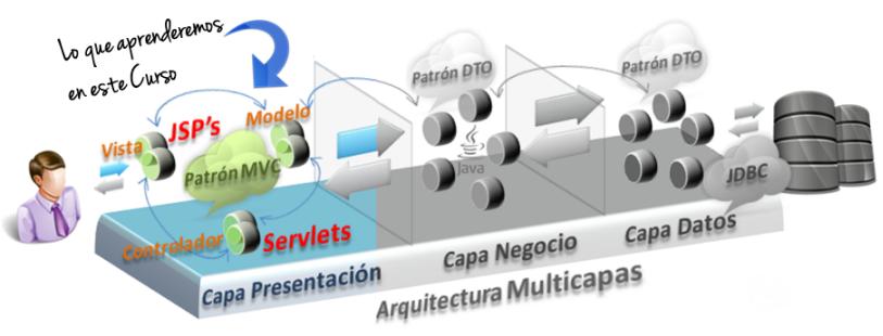 Curso servlets y jsps online for Aulas web arquitectura