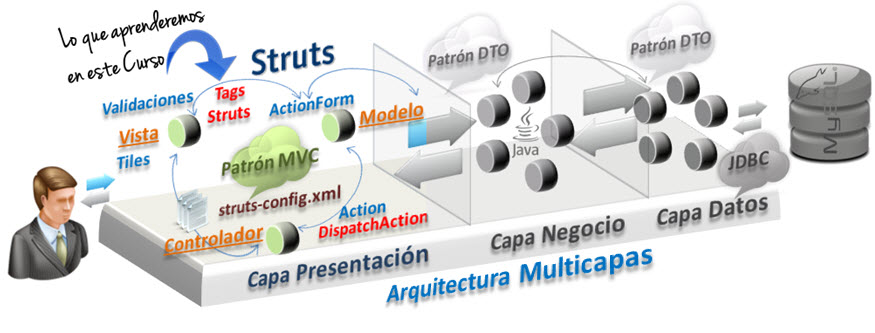 Lecci N 1 Struts Framework
